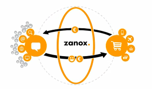 Zanox Affiliate Marketing